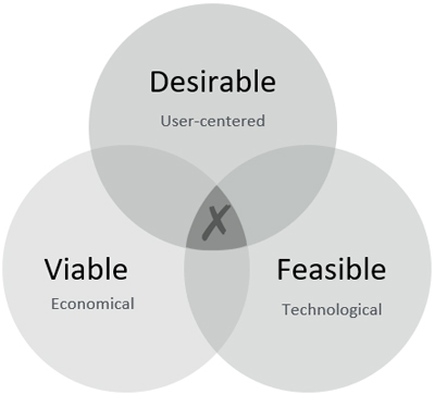 User Experience Design Approach